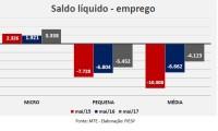 Imagem sobre a matéria: Microindústria paulista cria 3.338 vagas em maio